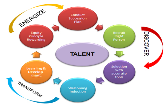 To Be Talent Master